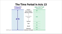Bible Chronology (7): The Key of Unreckoned Time (1)